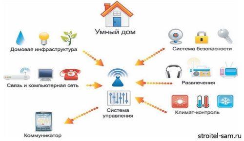 мультимедийная система для дома